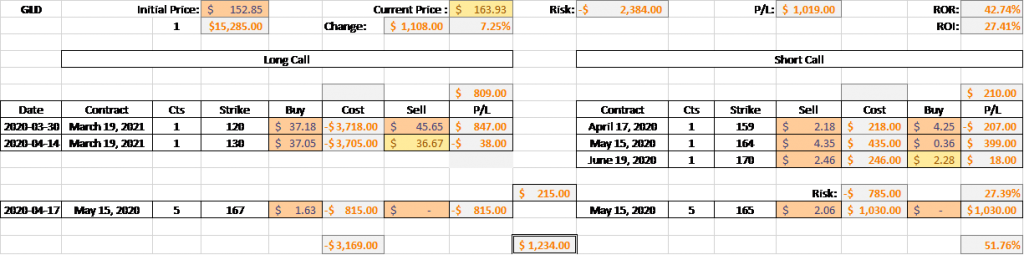 GLD Inflation Play - Option Position Update - 15 May 2020 2