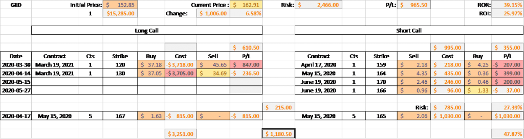 GLD Inflation Play - Option Position Update - 15 May 2020 5