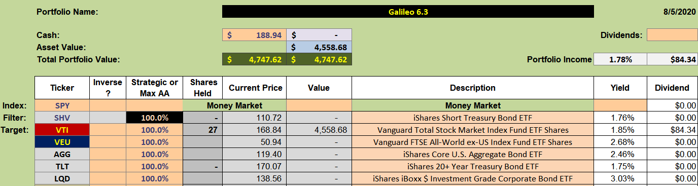 Galileo Portfolio Review:  6 August 2020 2