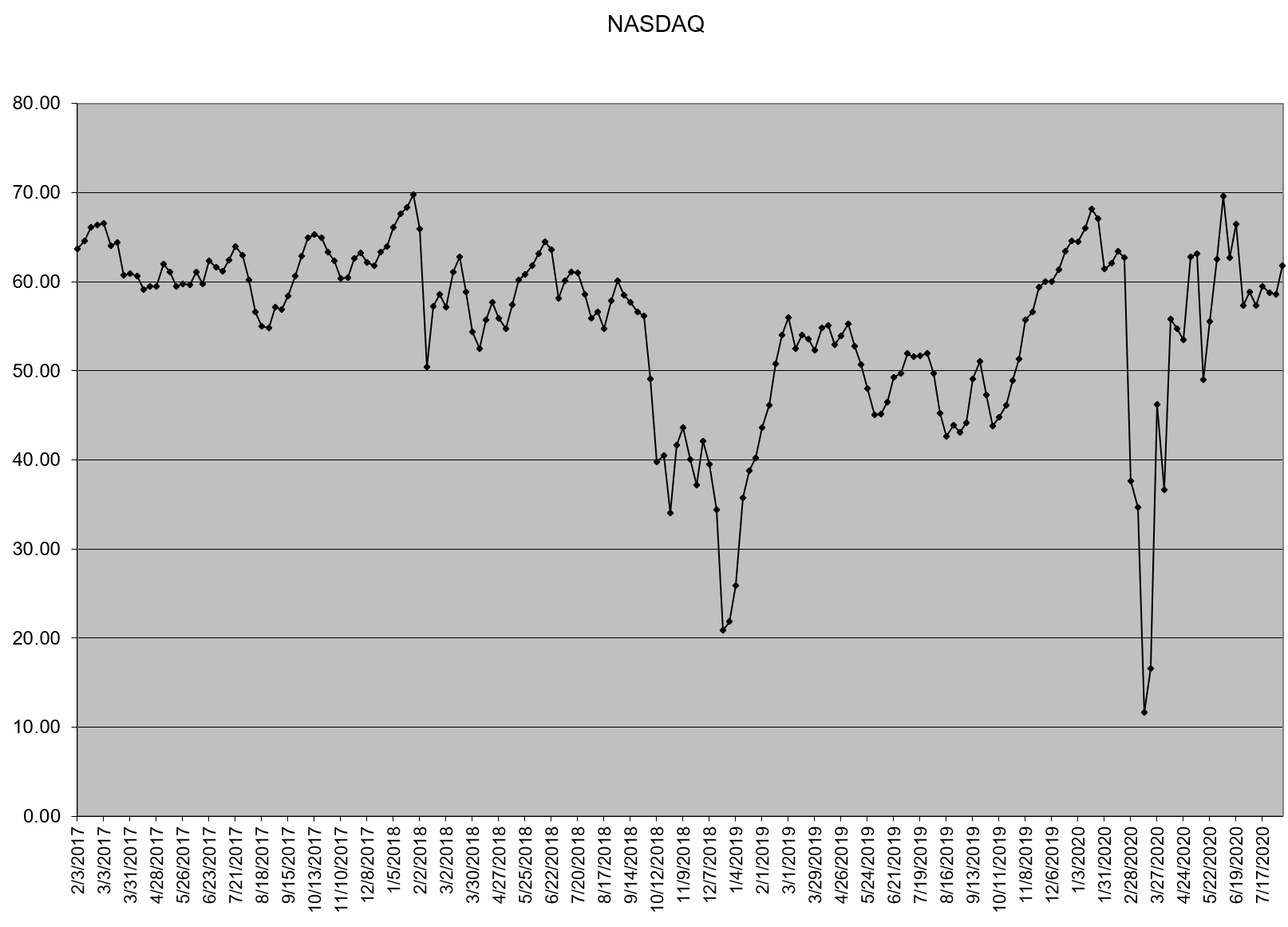Bullish Percent Indicators In Graph Form:  7 August 2020 3