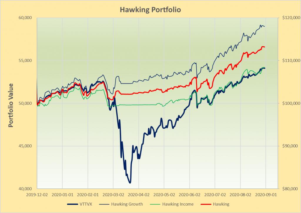 Hawking Portfolio Review – 31 August 2020 2