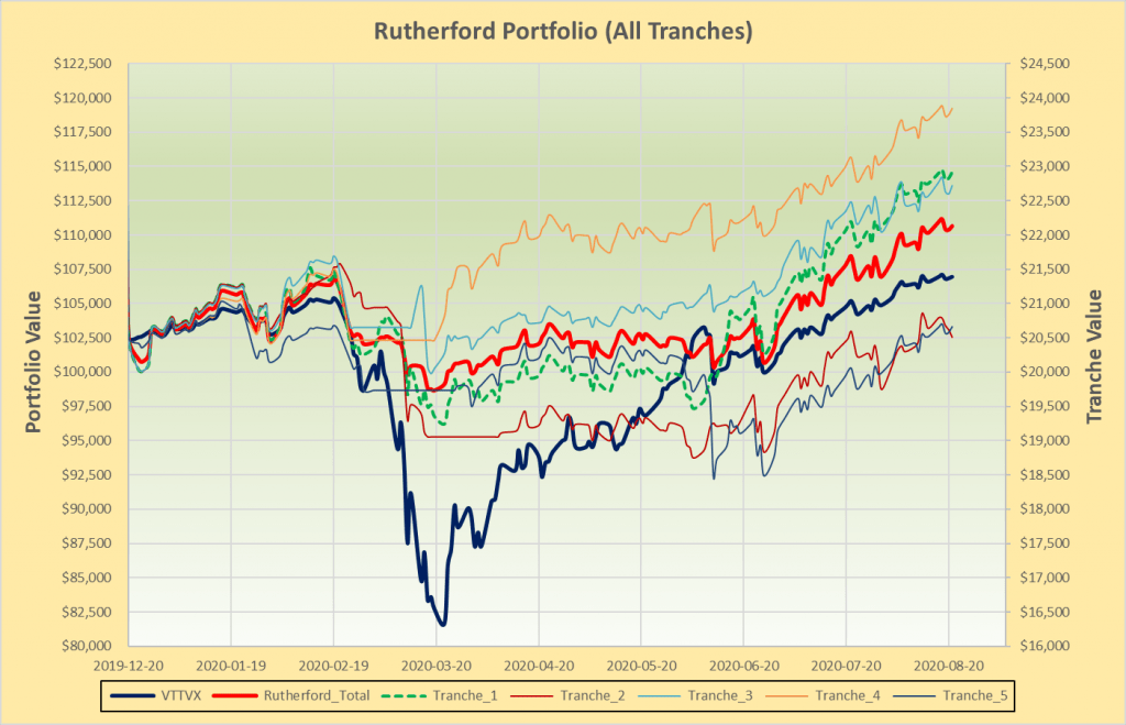 Rutherford Portfolio Review (Tranche 1) – 21 August 2020 2