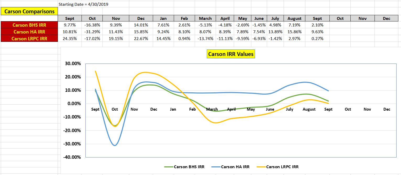 Sample Carson IRR Comparisons 1